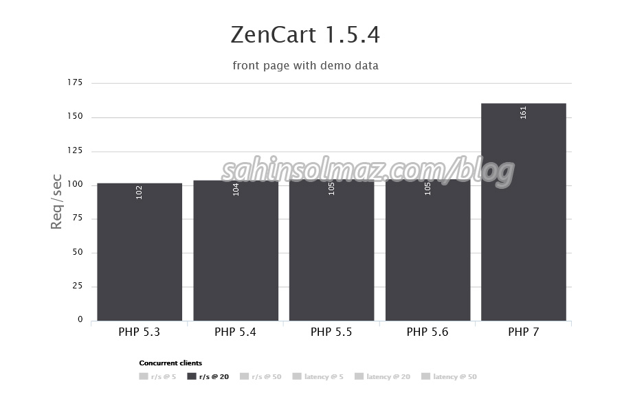 php7_for_wordpress_ZenCart