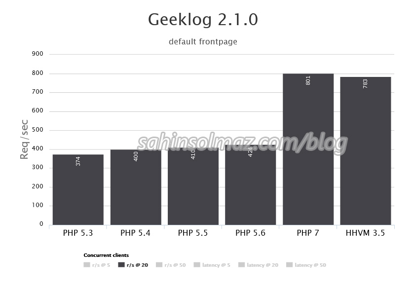 php7_for_wordpress_geeklog