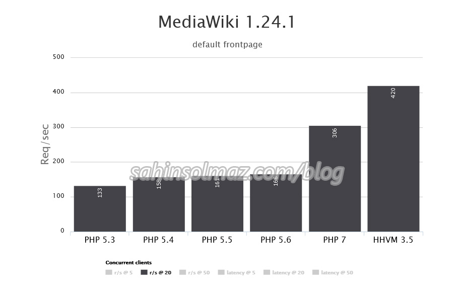 php7_for_wordpress_mediawiki