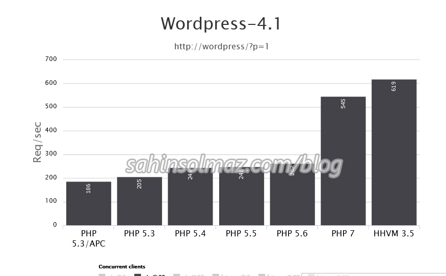 php7_for_wordpress_performance