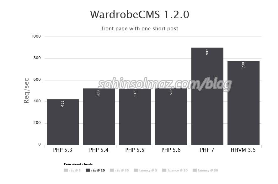 php7_for_wordpress_wardobeCMS